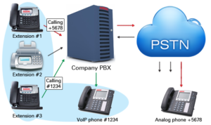 PBX-INSTALLATION